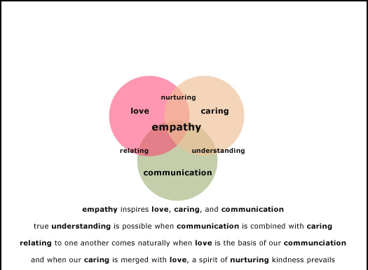 the use of empathy as a